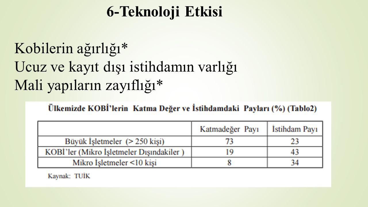6-Teknoloji Etkisi Kobilerin ağırlığı* Ucuz ve kayıt dışı istihdamın varlığı Mali yapıların zayıflığı*