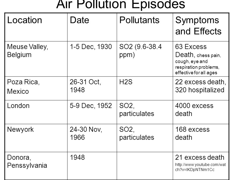 Air Pollution Episodes LocationDatePollutantsSymptoms and Effects Meuse Valley, Belgium 1-5 Dec, 1930SO2 (9.6-38.4 ppm) 63 Excess Death, chess pain, c