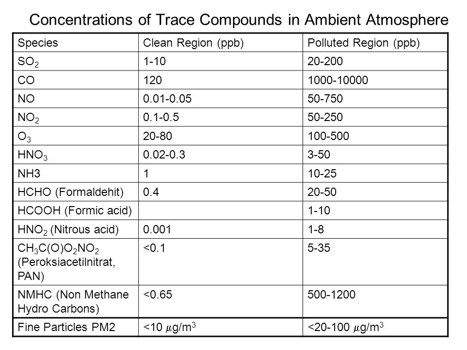 Concentrations of Trace Compounds in Ambient Atmosphere SpeciesClean Region (ppb)Polluted Region (ppb) SO 2 1-1020-200 CO1201000-10000 NO0.01-0.0550-7
