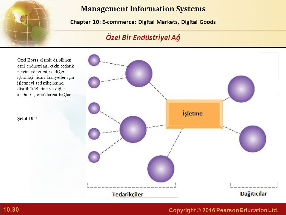 6.30 Copyright © 2013 Pearson Education, Inc. publishing a Management Information Systems Chapter 6: Foundations of Business Intelligence 10.30 Copyri