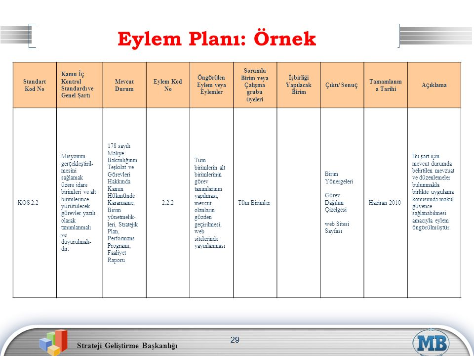Strateji Geliştirme Başkanlığı 29 Eylem Planı: Örnek Standart Kod No Kamu İç Kontrol Standardı ve Genel Şartı Mevcut Durum Eylem Kod No Öngörülen Eyle