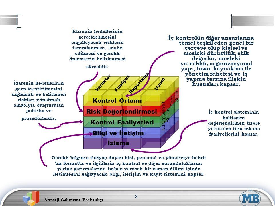 Strateji Geliştirme Başkanlığı 29 Eylem Planı: Örnek Standart Kod No Kamu İç Kontrol Standardı ve Genel Şartı Mevcut Durum Eylem Kod No Öngörülen Eylem veya Eylemler Sorumlu Birim veya Çalışma grubu üyeleri İşbirliği Yapılacak Birim Çıktı/ Sonuç Tamamlanm a Tarihi Açıklama KOS 2.2 Misyonun gerçekleştiril- mesini sağlamak üzere idare birimleri ve alt birimlerince yürütülecek görevler yazılı olarak tanımlanmalı ve duyurulmalı- dır.