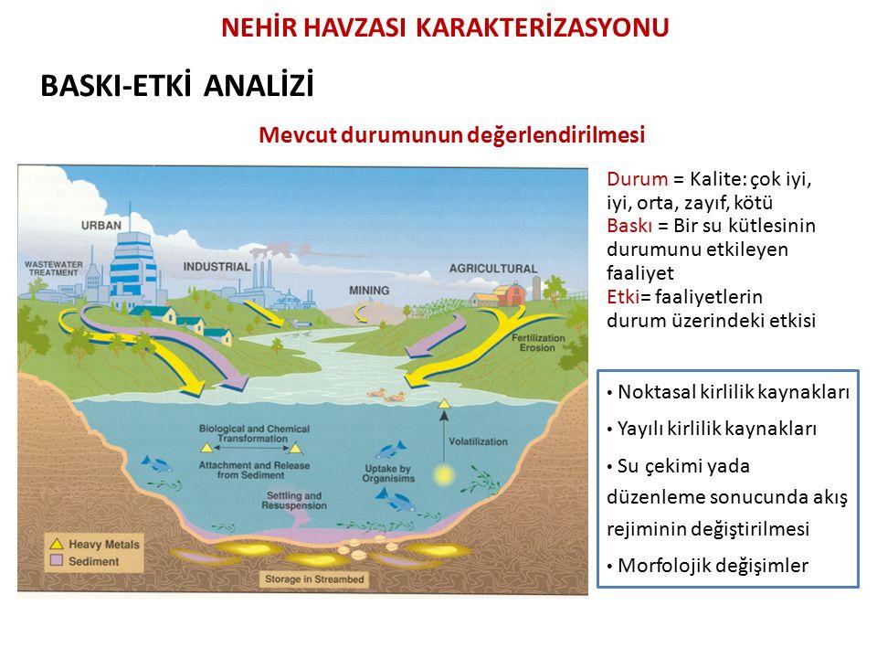 BASKI-ETKİ ANALİZİ Mevcut durumunun değerlendirilmesi Durum = Kalite: çok iyi, iyi, orta, zayıf, kötü Baskı = Bir su kütlesinin durumunu etkileyen faaliyet Etki= faaliyetlerin durum üzerindeki etkisi NEHİR HAVZASI KARAKTERİZASYONU Noktasal kirlilik kaynakları Yayılı kirlilik kaynakları Su çekimi yada düzenleme sonucunda akış rejiminin değiştirilmesi Morfolojik değişimler