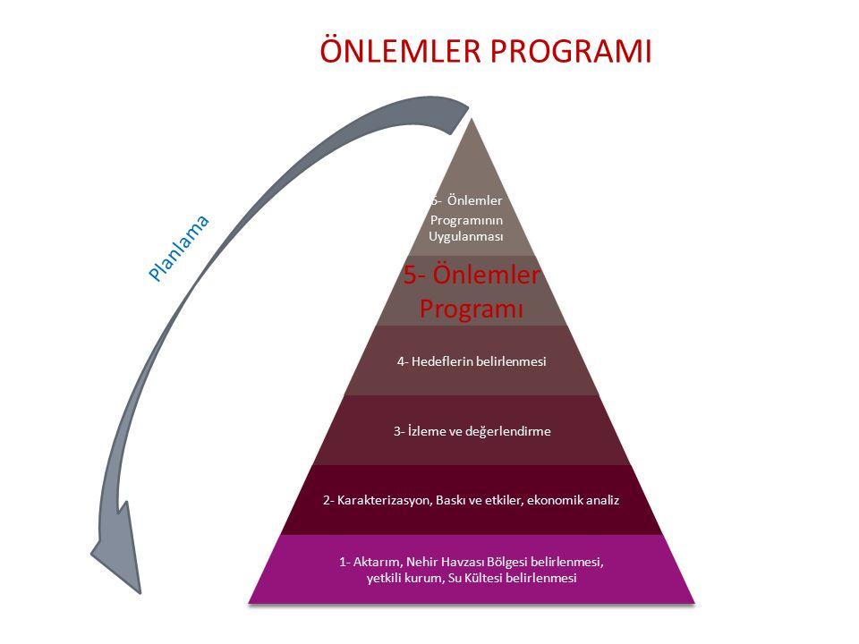 ÖNLEMLER PROGRAMI 6- Önlemler Programının Uygulanması 5- Önlemler Programı 4- Hedeflerin belirlenmesi 3- İzleme ve değerlendirme 2- Karakterizasyon, Baskı ve etkiler, ekonomik analiz 1- Aktarım, Nehir Havzası Bölgesi belirlenmesi, yetkili kurum, Su Kültesi belirlenmesi Planlama