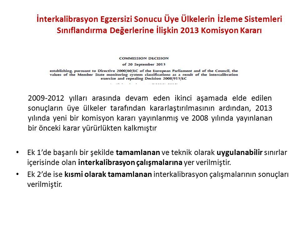 İnterkalibrasyon Egzersizi Sonucu Üye Ülkelerin İzleme Sistemleri Sınıflandırma Değerlerine İlişkin 2013 Komisyon Kararı Ek 1'de başarılı bir şekilde