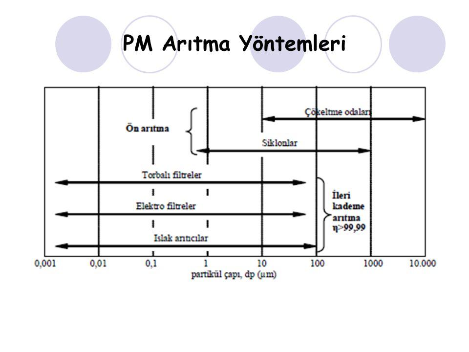 PM Arıtma Yöntemleri
