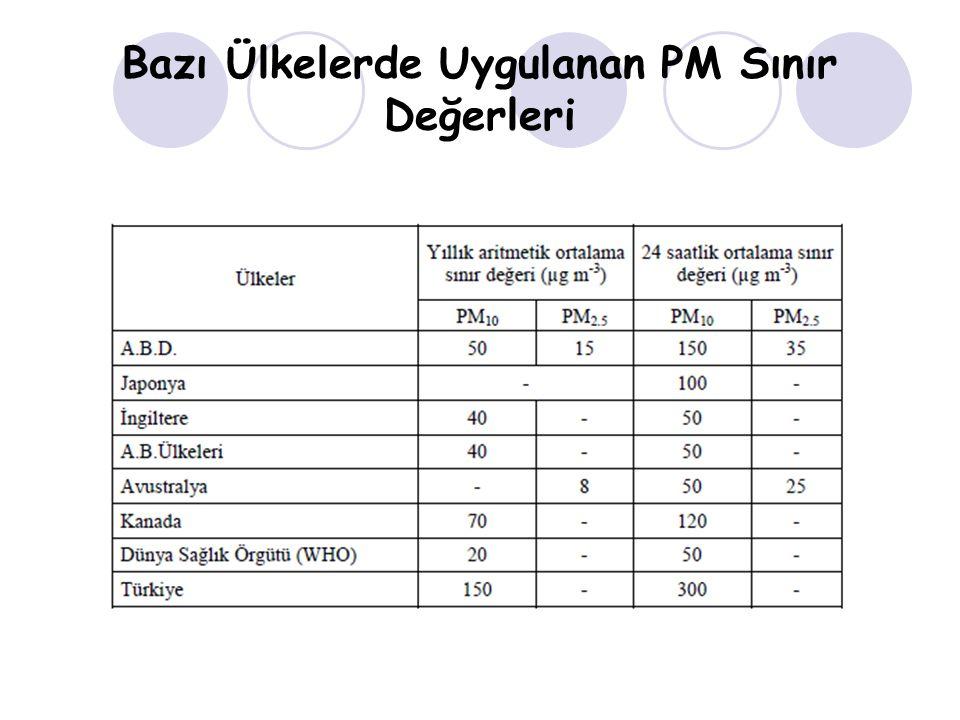 Bazı Ülkelerde Uygulanan PM Sınır Değerleri