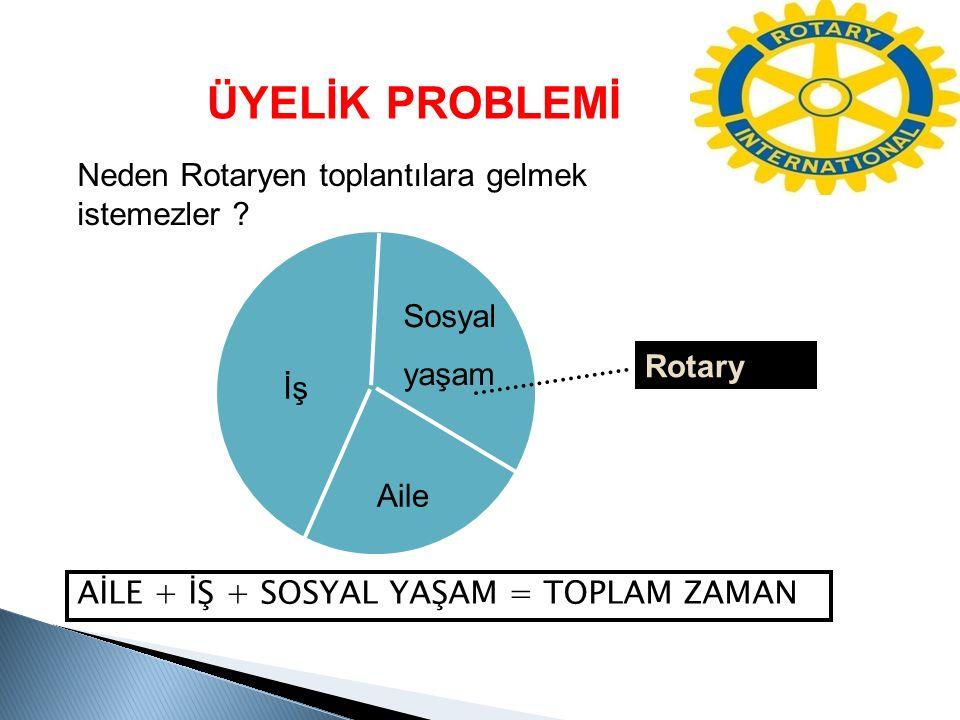 Neden Rotaryen toplantılara gelmek istemezler ? Sosyal yaşam İş Aile Rotary AİLE + İŞ + SOSYAL YAŞAM = TOPLAM ZAMAN ÜYELİK PROBLEMİ