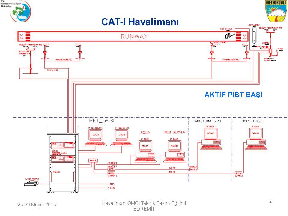 25-29 Mayıs 2015 Havalimanı OMGİ Teknik Bakım Eğitimi EDREMİT 5 AKTİF PİST BAŞI CAT-II Havalimanı