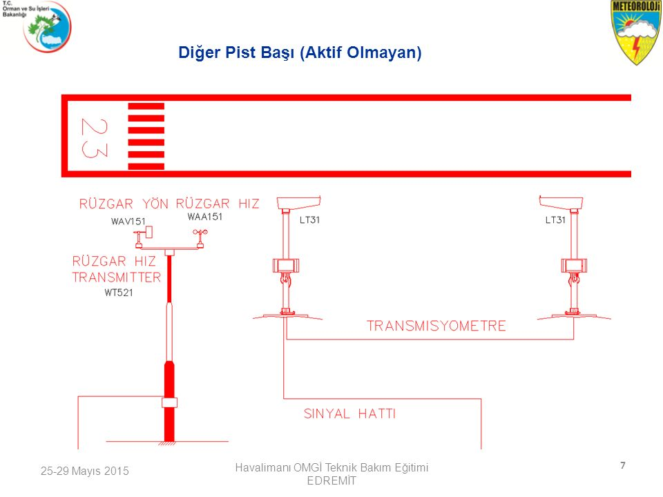 25-29 Mayıs 2015 Havalimanı OMGİ Teknik Bakım Eğitimi EDREMİT 8 Aktif Pist Başı (RASAT PARKI) Rüzgar Hız ve Yön Ölçer Transmisyometre Rasat Parkı Rasat Parkı Sensörleri İçin Data Toplama Ünitesi
