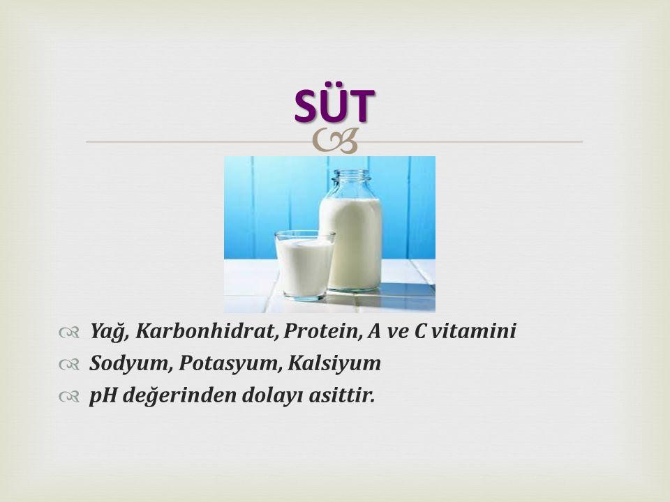   Yağ, Karbonhidrat, Protein, A ve C vitamini  Sodyum, Potasyum, Kalsiyum  pH değerinden dolayı asittir. SÜT