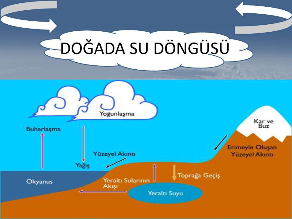 Yeryüzünden buharlaşarak yükselen su buharının atmosferde yoğunlaşarak yağmur,kar, dolu şeklinde yeryüzüne düştüğünü biliyoruz.