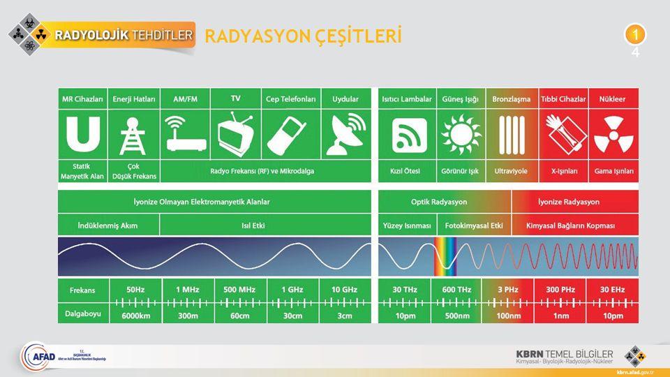 RADYASYON ÇEŞİTLERİ 1414