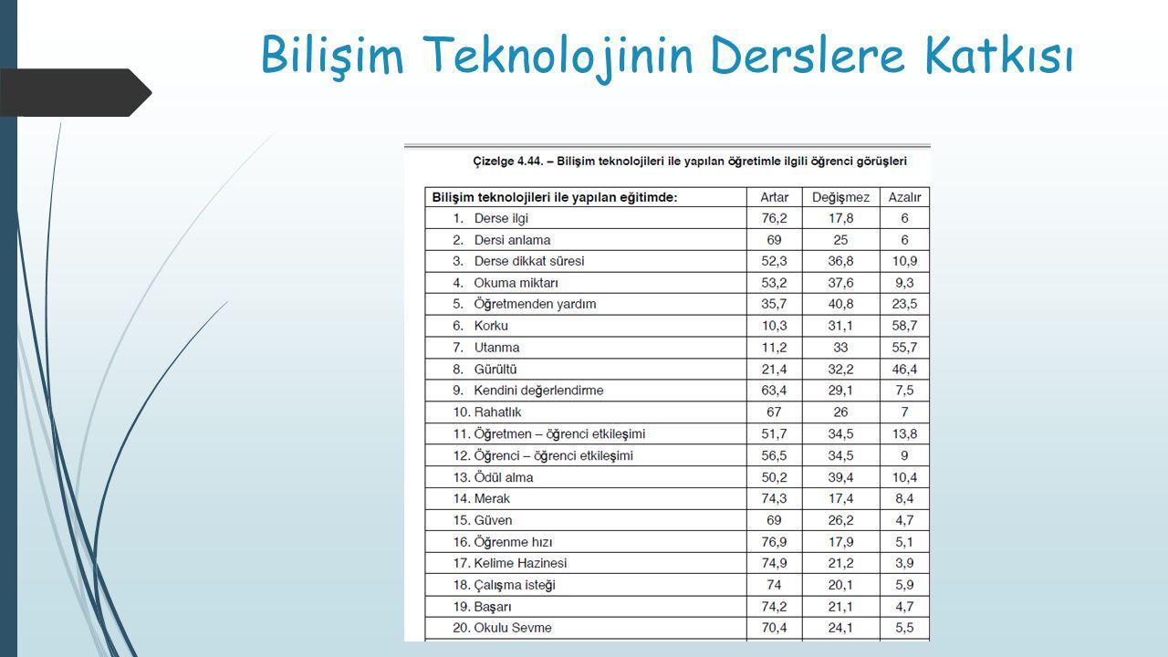 Bilişim Teknolojinin Derslere Katkısı