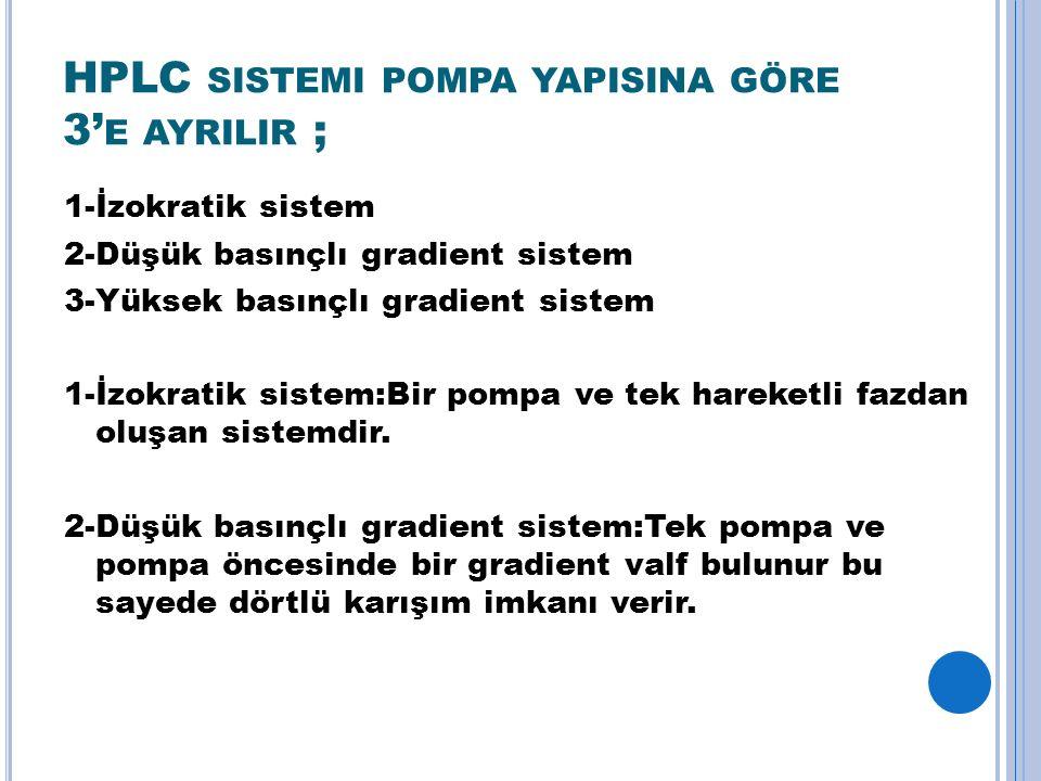 HPLC SISTEMI POMPA YAPISINA GÖRE 3' E AYRILIR ; 1-İzokratik sistem 2-Düşük basınçlı gradient sistem 3-Yüksek basınçlı gradient sistem 1-İzokratik sistem:Bir pompa ve tek hareketli fazdan oluşan sistemdir.
