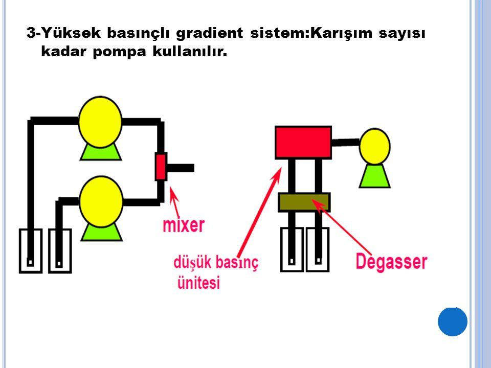 3-Yüksek basınçlı gradient sistem:Karışım sayısı kadar pompa kullanılır.