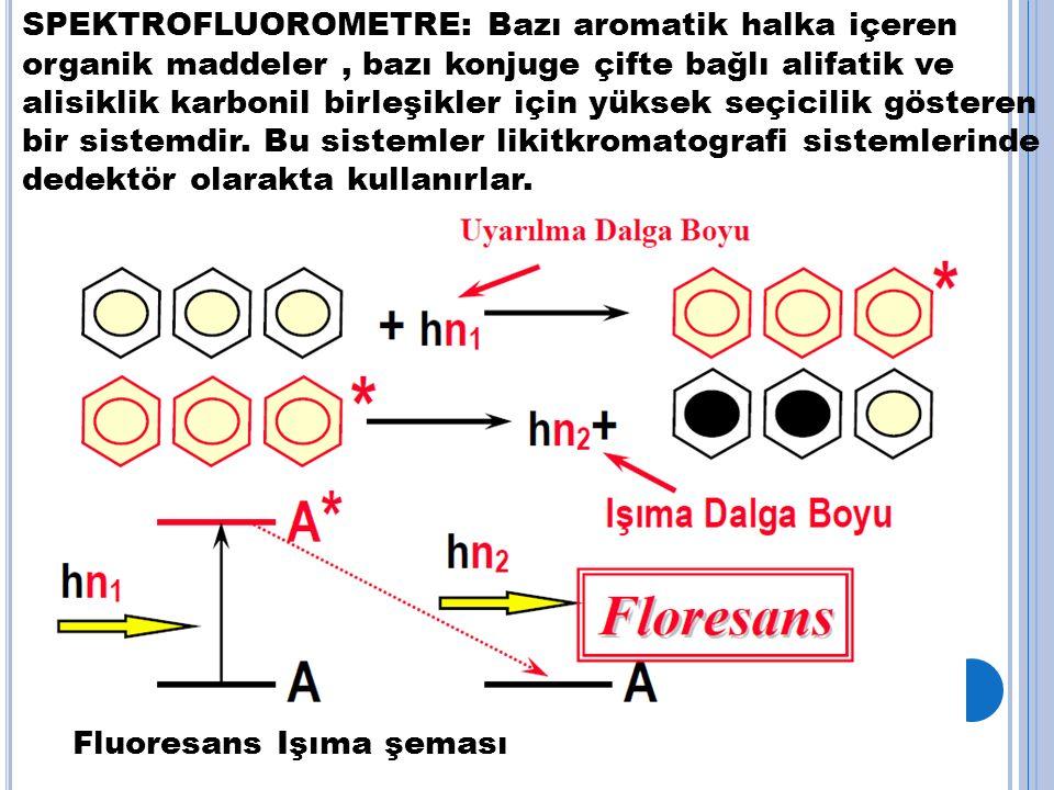 SPEKTROFLUOROMETRE: Bazı aromatik halka içeren organik maddeler, bazı konjuge çifte bağlı alifatik ve alisiklik karbonil birleşikler için yüksek seçicilik gösteren bir sistemdir.