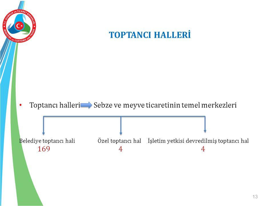 TOPTANCI HALLERİ 13 İç ticarete konu sebze ve meyvelerin toplam işlem değeri 75 milyar TL'dir.