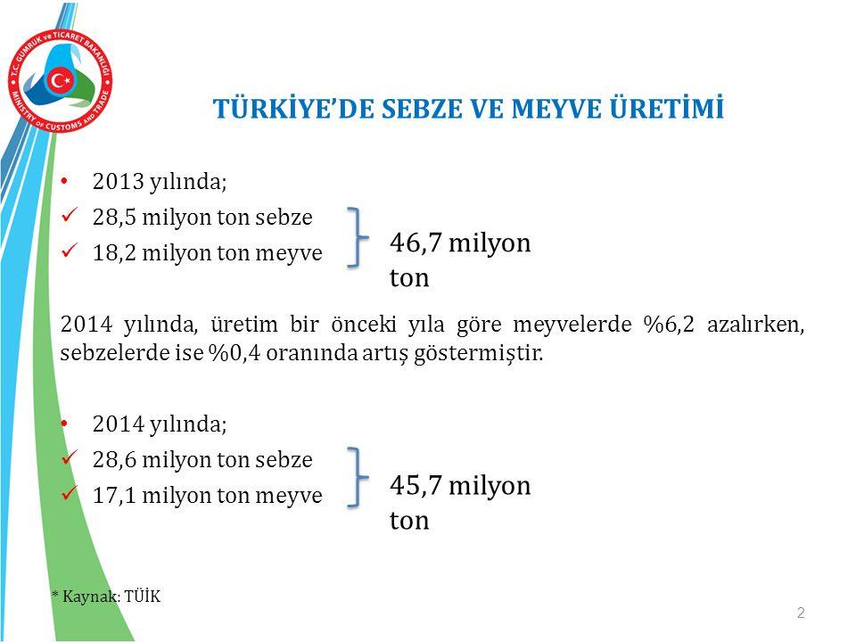 TÜRKİYE'DE SEBZE VE MEYVE ÜRETİMİ 2 2013 yılında; 28,5 milyon ton sebze 18,2 milyon ton meyve 2014 yılında, üretim bir önceki yıla göre meyvelerde %6,2 azalırken, sebzelerde ise %0,4 oranında artış göstermiştir.