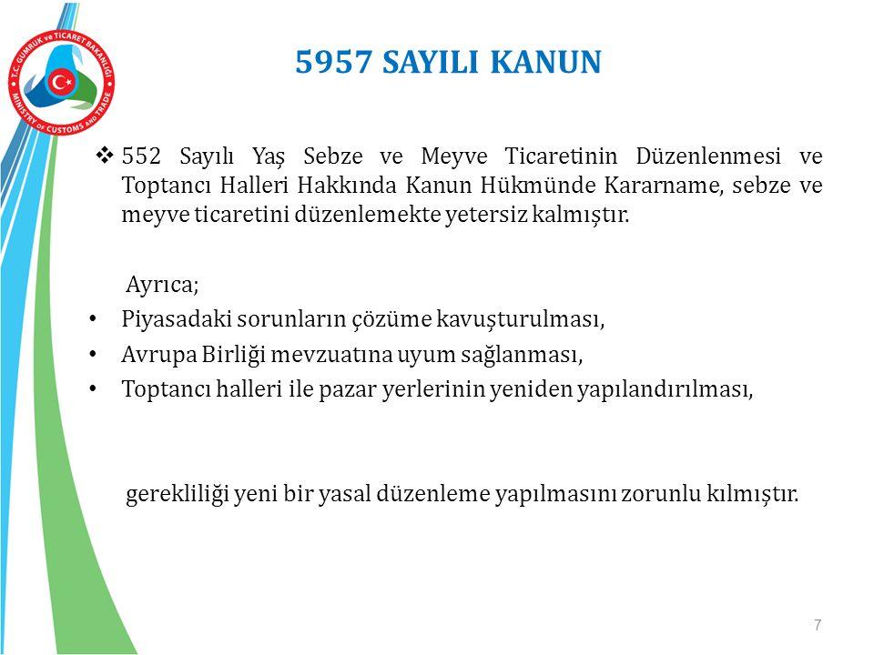 5957 SAYILI KANUNUN AMACI GIDA GÜVENİLİRLİĞİNİN SAĞLANMASI TÜKETİCİNİN, KALİTELİ, GÜVENİLİR, SAĞLIKLI VE UYGUN FİYATLI MAL TEMİN EDEBİLMESİ MESLEK MENSUPLARININ FAALİYETLERİNİN DÜZENLENMESİ REKABETÇİ YAPININ SAĞLANMASI KAYIT DIŞILIĞIN ÖNLENMESİ MALİYETLERİN DÜŞÜRÜLMESİ TEDARİK, DAĞITIM VE SATIŞTA ETKİNLİĞİN SAĞLANMASI ÜRETİCİNİN EMEĞİNİN KARŞILIĞINI ALABİLMESİ TOPTANCI HALLERİ VE PAZAR YERLERİNİN ÇAĞDAŞ BİR SİSTEME KAVUŞTURULMASI VE İŞLETİLMESİDİR.