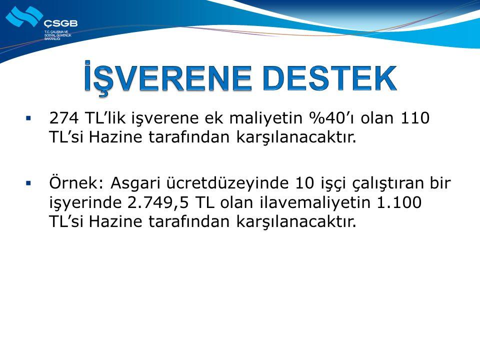  274 TL'lik işverene ek maliyetin %40'ı olan 110 TL'si Hazine tarafından karşılanacaktır.  Örnek: Asgari ücretdüzeyinde 10 işçi çalıştıran bir işyer