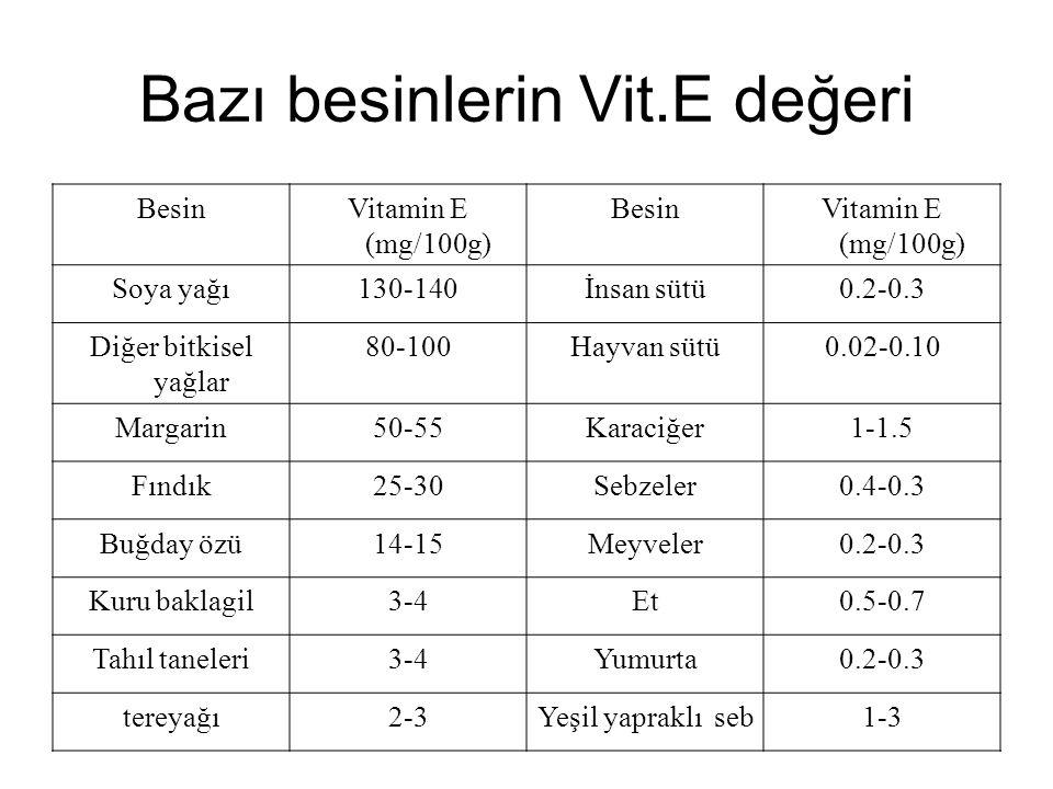 Bazı besinlerin Vit.E değeri BesinVitamin E (mg/100g) BesinVitamin E (mg/100g) Soya yağı130-140İnsan sütü0.2-0.3 Diğer bitkisel yağlar 80-100Hayvan sü