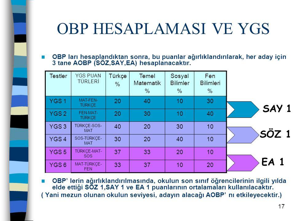 17 OBP HESAPLAMASI VE YGS OBP ları hesaplandıktan sonra, bu puanlar ağırlıklandırılarak, her aday için 3 tane AOBP (SÖZ,SAY,EA) hesaplanacaktır.