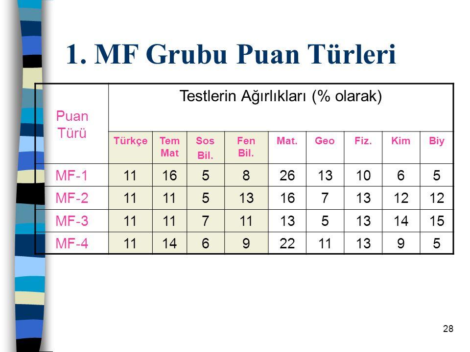 28 1.MF Grubu Puan Türleri Puan Türü Testlerin Ağırlıkları (% olarak) TürkçeTem Mat Sos Bil.