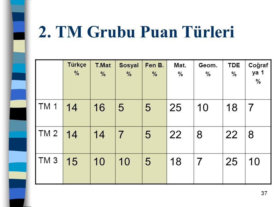 37 2.TM Grubu Puan Türleri Türkçe % T.Mat % Sosyal % Fen B.