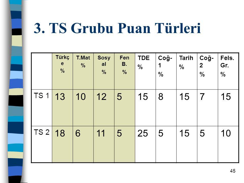 45 3.TS Grubu Puan Türleri Türkç e % T.Mat % Sosy al % Fen B.