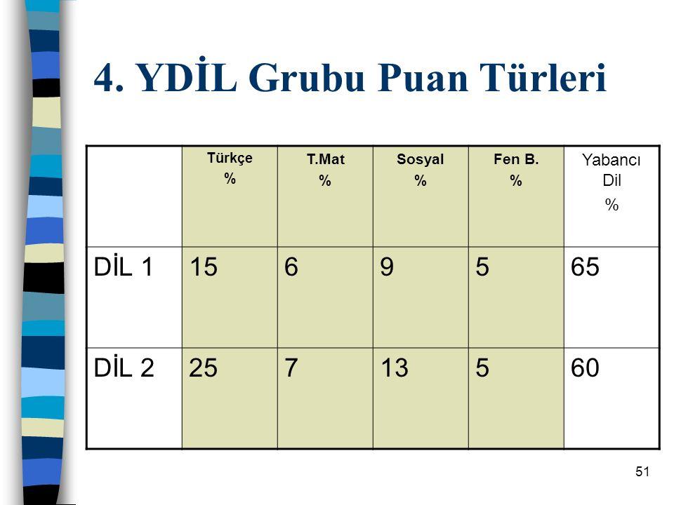 51 4.YDİL Grubu Puan Türleri Türkçe % T.Mat % Sosyal % Fen B.