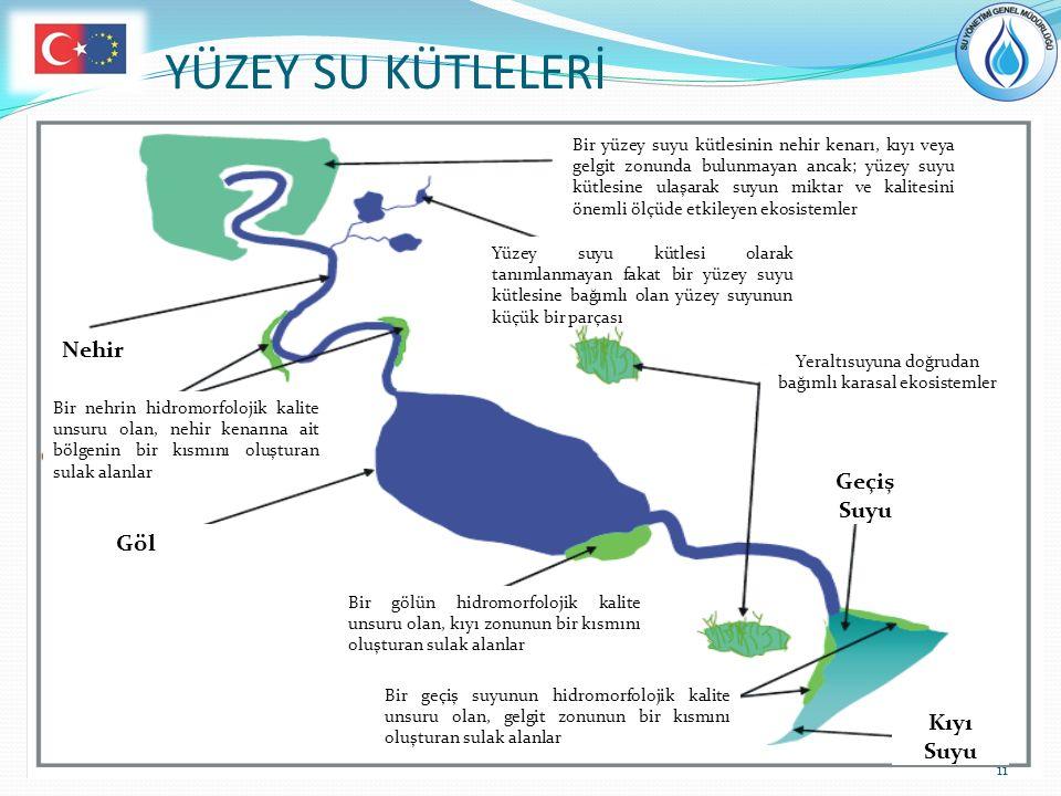 Nehir Geçiş Suyu Kıyı Suyu Yeraltısuyuna doğrudan bağımlı karasal ekosistemler Yüzey suyu kütlesi olarak tanımlanmayan fakat bir yüzey suyu kütlesine