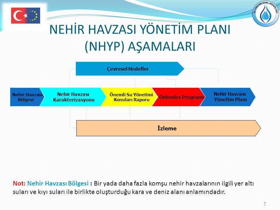 NEHİR HAVZASI YÖNETİM PLANI (NHYP) AŞAMALARI 7 Nehir Havzası Karakterizasyonu Nehir Havzası Bölgesi Önemli Su Yönetimi Konuları Raporu Önlemler Progra
