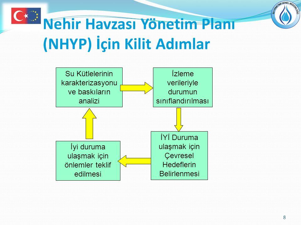 Nehir Havzası Yönetim Planı (NHYP) İçin Kilit Adımlar 8 Su Kütlelerinin karakterizasyonu ve baskıların analizi İzleme verileriyle durumun sınıflandırı