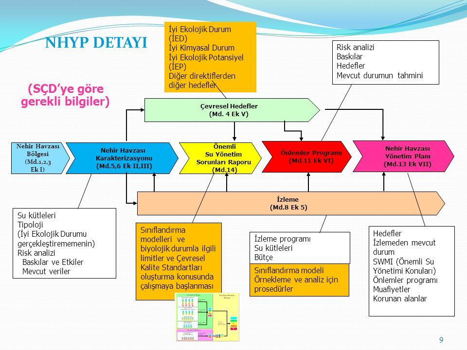Nehir Havzası Bölgesi (Md.1,2,3 Ek I) Nehir Havzası Karakterizasyonu (Md.5,6 Ek II,III) Önemli Su Yönetim Sorunları Raporu (Md.14) Önlemler Programı (