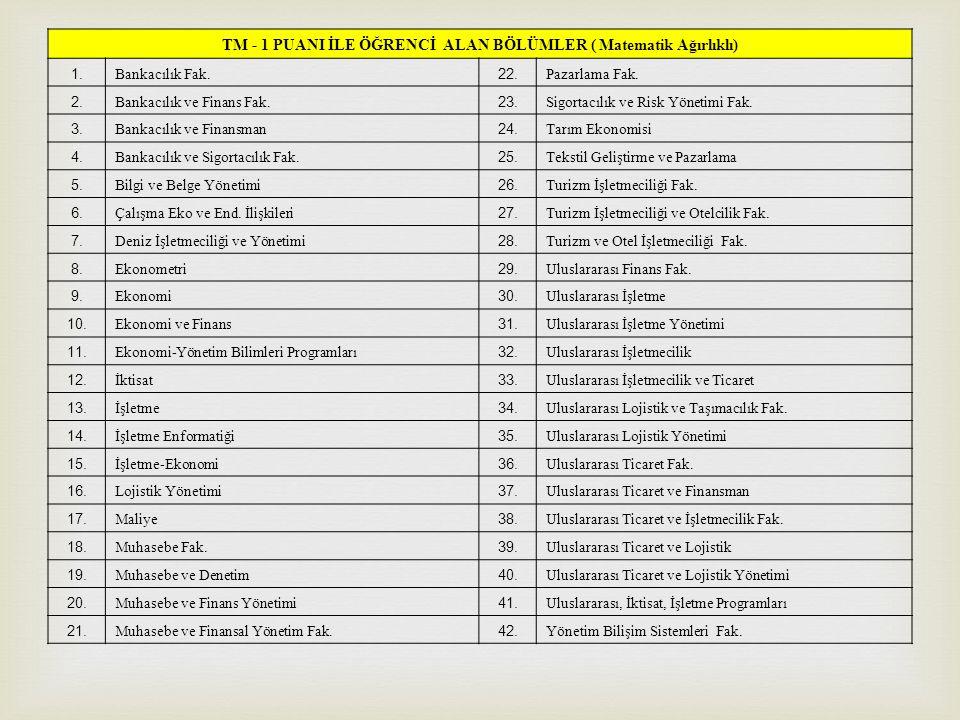 TM - 1 PUANI İLE ÖĞRENCİ ALAN BÖLÜMLER ( Matematik Ağırlıklı) 1. Bankacılık Fak. 22. Pazarlama Fak. 2. Bankacılık ve Finans Fak. 23. Sigortacılık ve R