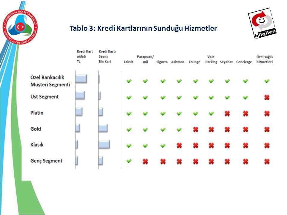 19/37 Tablo 3: Kredi Kartlarının Sunduğu Hizmetler