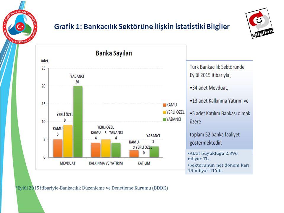 Grafik 1: Bankacılık Sektörüne İlişkin İstatistiki Bilgiler