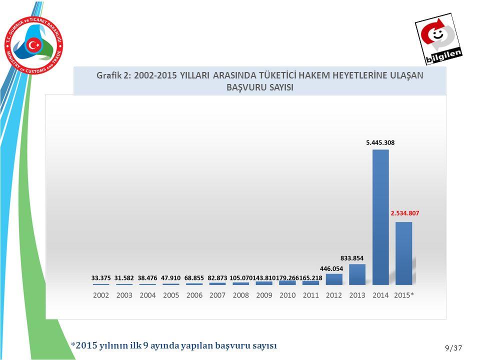9/37 *2015 yılının ilk 9 ayında yapılan başvuru sayısı Grafik 2: 2002-2015 YILLARI ARASINDA TÜKETİCİ HAKEM HEYETLERİNE ULAŞAN BAŞVURU SAYISI