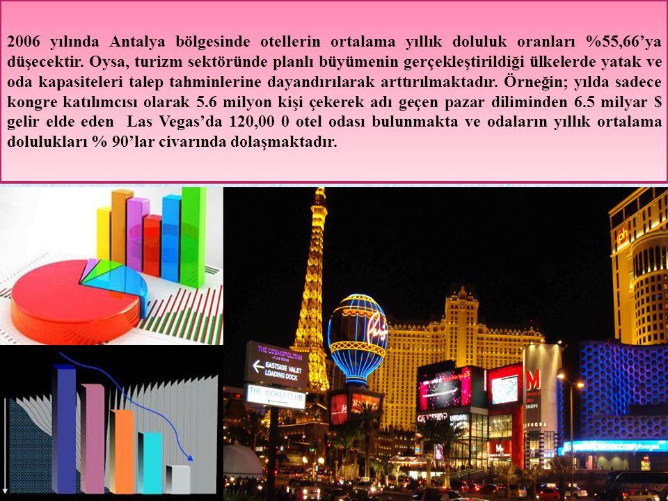 2006 yılında Antalya bölgesinde otellerin ortalama yıllık doluluk oranları %55,66'ya düşecektir. Oysa, turizm sektöründe planlı büyümenin gerçekleştir