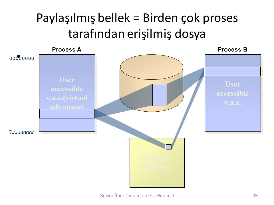 Paylaşılmış bellek = Birden çok proses tarafından erişilmiş dosya Sevinç İlhan Omurca - OS - Bolum 963 00000000 7FFFFFFF User accessible v.a.s.(virtual adr space) User accessible v.a.s.(virtual adr space) User accessible v.a.s.