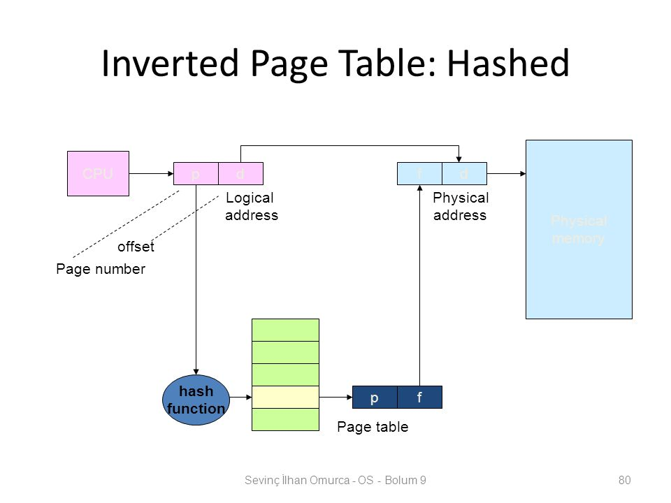 Inverted Page Table: Hashed Sevinç İlhan Omurca - OS - Bolum 980 CPU fdpd Physical memory Logical address Physical address Page table Page number offset pf hash function