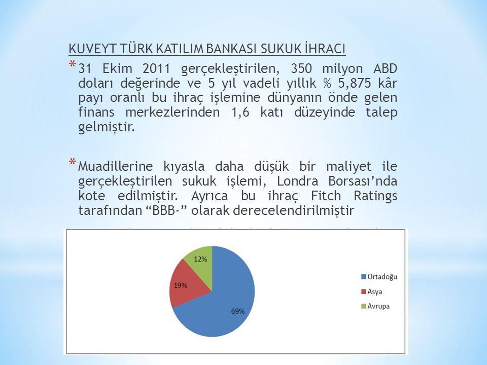 KUVEYT TÜRK KATILIM BANKASI SUKUK İHRACI * 31 Ekim 2011 gerçekleştirilen, 350 milyon ABD doları değerinde ve 5 yıl vadeli yıllık % 5,875 kâr payı oran