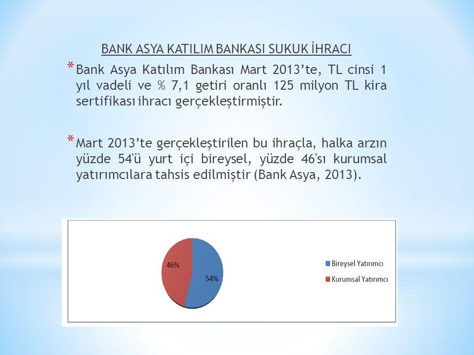 BANK ASYA KATILIM BANKASI SUKUK İHRACI * Bank Asya Katılım Bankası Mart 2013'te, TL cinsi 1 yıl vadeli ve % 7,1 getiri oranlı 125 milyon TL kira serti