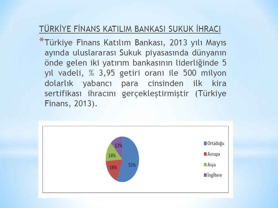 TÜRKİYE FİNANS KATILIM BANKASI SUKUK İHRACI * Türkiye Finans Katılım Bankası, 2013 yılı Mayıs ayında uluslararası Sukuk piyasasında dünyanın önde gele