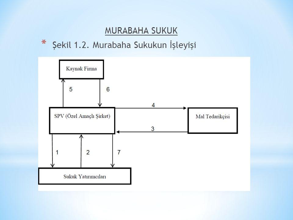 MURABAHA SUKUK * Şekil 1.2. Murabaha Sukukun İşleyişi