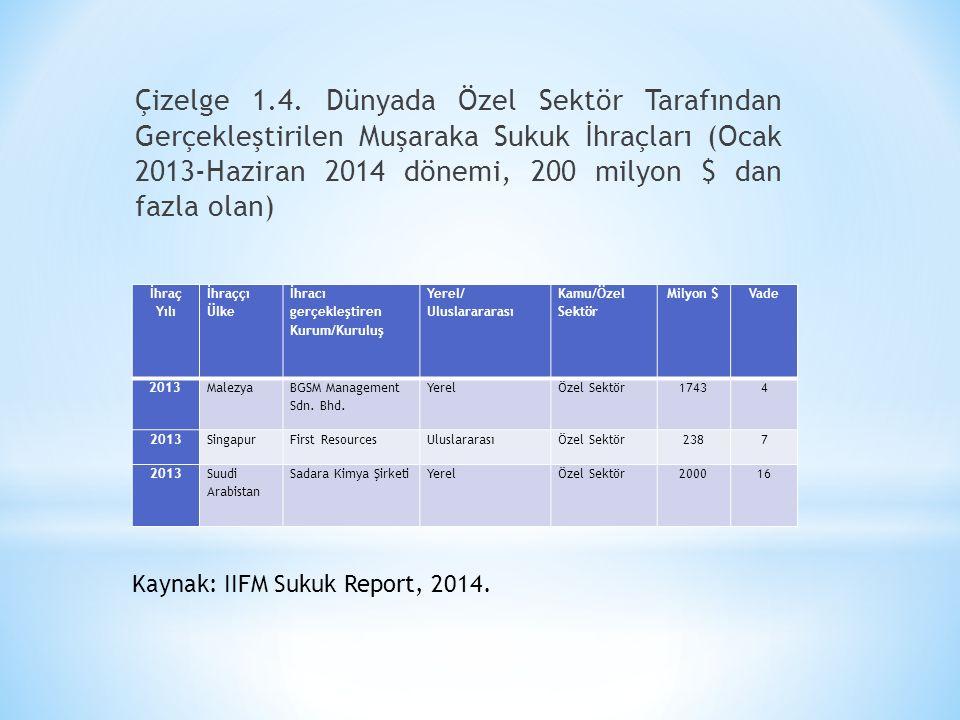 Çizelge 1.4. Dünyada Özel Sektör Tarafından Gerçekleştirilen Muşaraka Sukuk İhraçları (Ocak 2013-Haziran 2014 dönemi, 200 milyon $ dan fazla olan) İhr