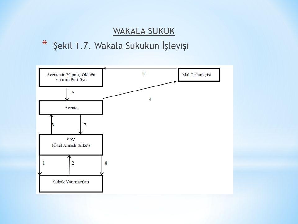 WAKALA SUKUK * Şekil 1.7. Wakala Sukukun İşleyişi