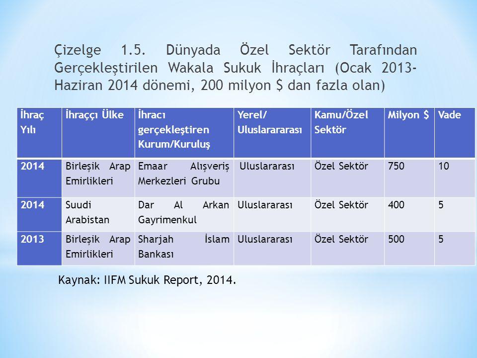 Çizelge 1.5. Dünyada Özel Sektör Tarafından Gerçekleştirilen Wakala Sukuk İhraçları (Ocak 2013- Haziran 2014 dönemi, 200 milyon $ dan fazla olan) Kayn