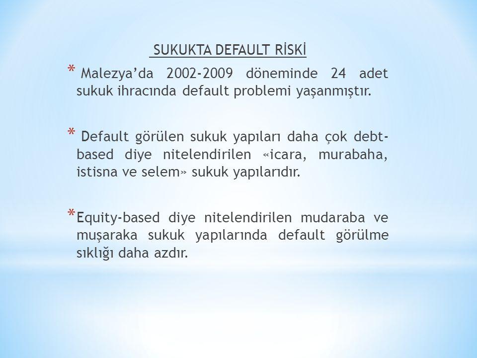 SUKUKTA DEFAULT RİSKİ * Malezya'da 2002-2009 döneminde 24 adet sukuk ihracında default problemi yaşanmıştır. * Default görülen sukuk yapıları daha çok